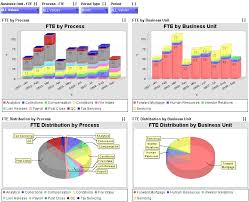 Free Excel Dashboards Templates Free Excel 2010 Dashboard Templates Excel Dashboard Software