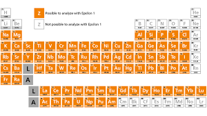 panalytical epsilon 1 range applications