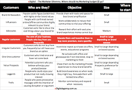 how to write a killer public relations campaign brief template