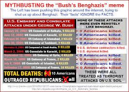 Benghazi Meme - mythbusting the bush s benghazis meme