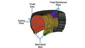 Do Car Tires Have Tubes Difference Between Radial Tire And Tubeless Tire Youtube
