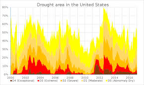 Us Drought Map Droughts In The United States Wikipedia
