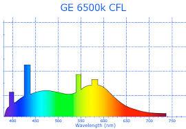 Full Spectrum Led Grow Lights Full Spectrum Led Grow Lights