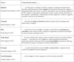 governance model template contegri com