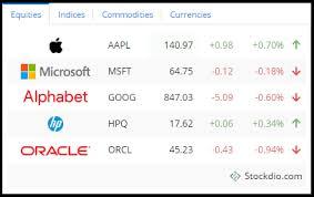 stock quotes list plugins