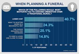 cost for cremation cremation vs burial