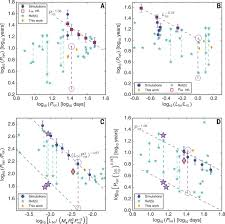 reconciling solar and stellar magnetic cycles with nonlinear