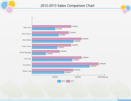 Sales Chart Excel Template Bar Chart Exles And Templates