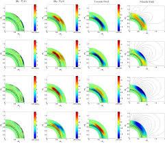 helioseismic data inclusion in solar dynamo models iopscience