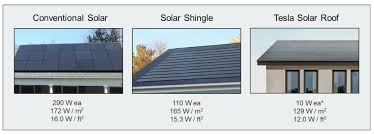 Cost Of A Copper Roof by Will Tesla U0027s Solar Roof Change The Residential Solar Market