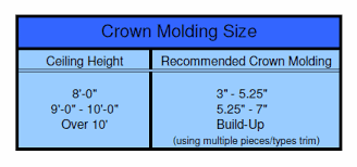 sizes options crown molding ideas sizes profiles and options remodelingguy net