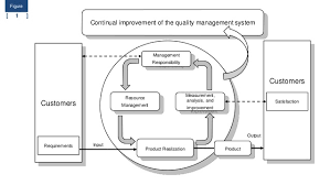 iso 9001 2008 quality management system free download template