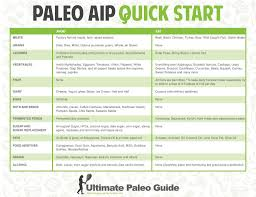 the beginner u0027s guide to the autoimmune protocol ultimate paleo guide