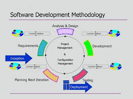 software development methodology best software development methodology approach web software and
