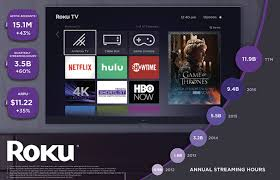 What Are Beef Curtains Roku Actually Declining Hardware Revenues Are A Problem Roku