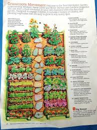 Fruit Garden Layout Fruit Garden Planner Free Vegetable Gardening Software To Design