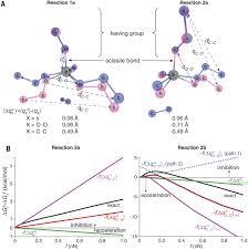experimentally realized mechanochemistry distinct from force
