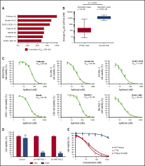 identification of apilimod as a first in class pikfyve kinase