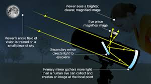 How Many Years Is A Light Year Bbc Science How Do Telescopes Let Us See So Far Into Space