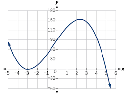 graphs of polynomial functions algebra and trigonometry
