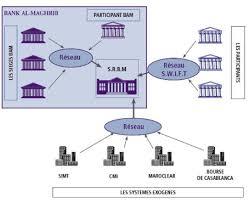 chambre de compensation memoire analyse du déficit du marché interbancaire
