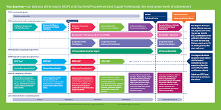 btec procurement pathway the chartered institute of procurement