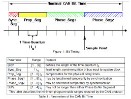 Correct Table Setting by Calculate Can Bit Timing Parameters Carprog 博客园