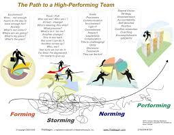 forming storming norming performing models leadership and group teams u003e path to high performing teams using tuckman u0027s group development model