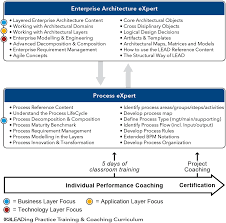 Flow Line Map Definition Process Architect Leading Practice