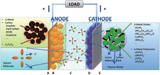 brief overview of electrochemical potential in lithium ion