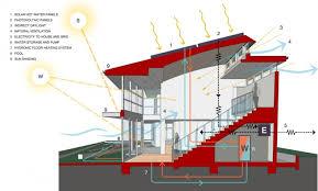 16 net zero house plans energy efficient houses for japan