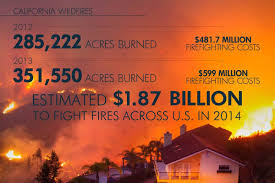 California Wildfire Dateline by The Rising Cost Of Fighting Fires In California Nbc News