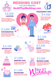wedding costs how much do wedding venues cost wedding venues wedding ideas and
