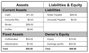 Small Business Balance Sheet Template 3 Basic Financial Statements You Need To Keep Track Of Your