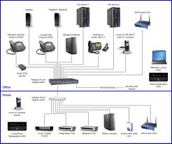 best home network design home media wiring diagram wiring diagrams schematics