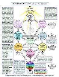 the kabbalah tree of 8 5x11 reference chart terah