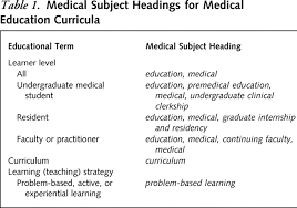 identifying appraising and implementing medical education