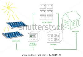 solar inverter stock images royalty free images u0026 vectors