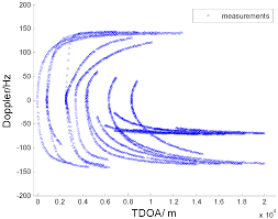 sensors free full text pmht approach for multi target multi