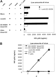 blood subset of dc sign dendritic cells in human blood transmits hiv 1