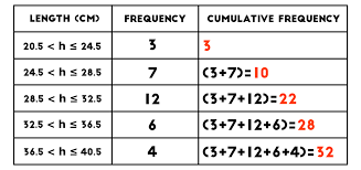 what is a frequency table cumulative frequency