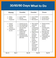 6 30 60 90 day plan template word day care receipts30 60 90 day