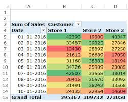 Creating A Pivot Table In Excel How To Create A Heat Map In Excel A Step By Step Guide