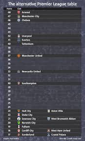 Premier Leage Table The Alternative Premier League Table Is This The Closest