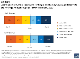 Average Cost Of Groceries Per Month by 2013 Summary Of Findings The Henry J Kaiser Family Foundation