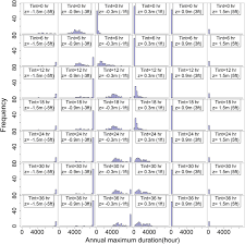 new view of flood frequency incorporating duration journal of