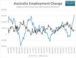 salary for part time jobs in australia dismal wage growth in australia could finally be headed for a