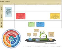 business case project management in practice