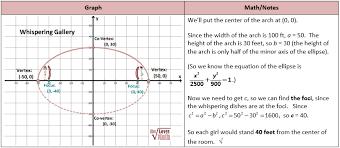 conics circles parabolas ellipses and hyperbolas she loves math