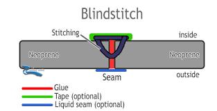 Blind Vs Double Blind Wetsuit Stitching And Seams Explained In Detail